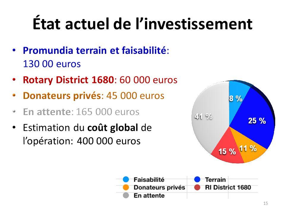 État actuel de l'investissement