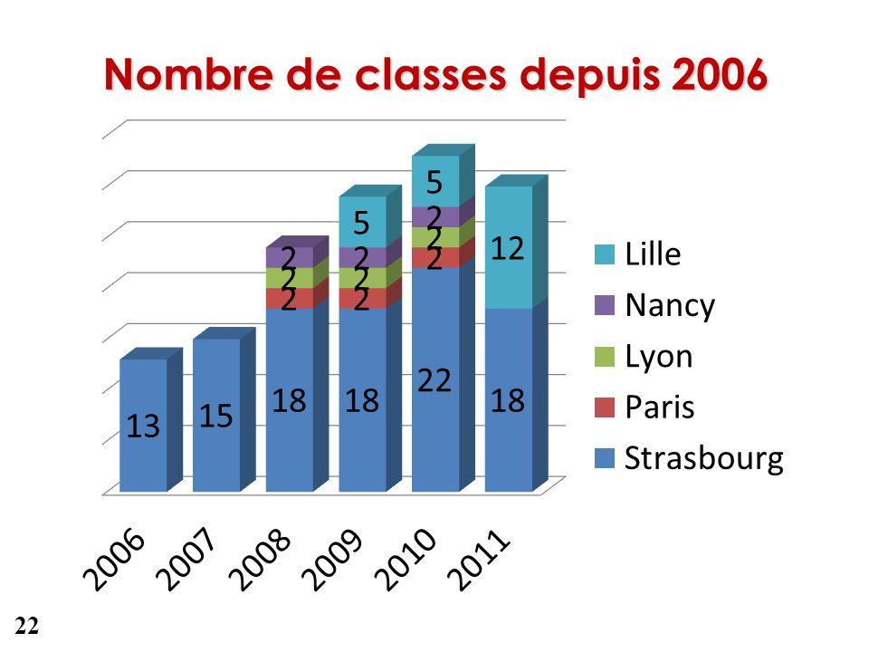 Nombre de classes depuis 2006