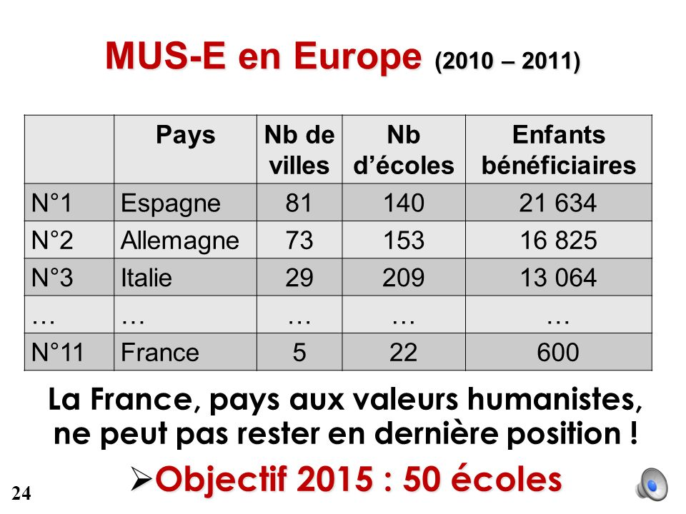 MUS-E en Europe (2010 – 2011) Objectif 2015 : 50 écoles