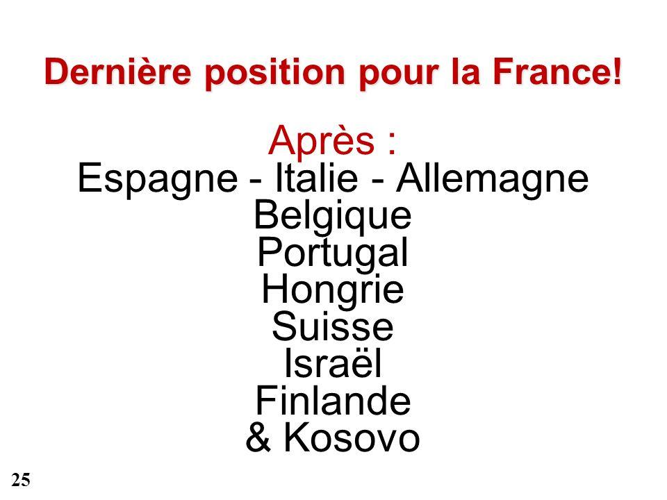 Dernière position pour la France