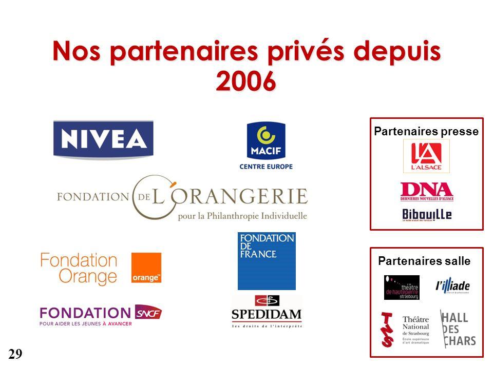 Nos partenaires privés depuis 2006