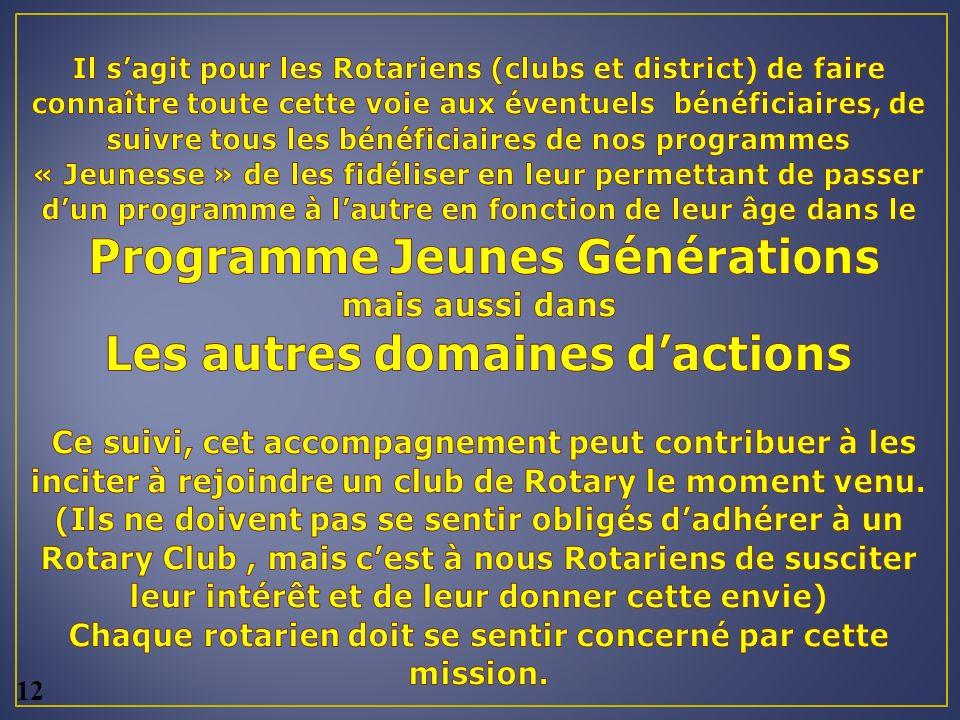 Il s'agit pour les Rotariens (clubs et district) de faire connaître toute cette voie aux éventuels bénéficiaires, de suivre tous les bénéficiaires de nos programmes « Jeunesse » de les fidéliser en leur permettant de passer d'un programme à l'autre en fonction de leur âge dans le Programme Jeunes Générations mais aussi dans Les autres domaines d'actions Ce suivi, cet accompagnement peut contribuer à les inciter à rejoindre un club de Rotary le moment venu. (Ils ne doivent pas se sentir obligés d'adhérer à un Rotary Club , mais c'est à nous Rotariens de susciter leur intérêt et de leur donner cette envie) Chaque rotarien doit se sentir concerné par cette mission.