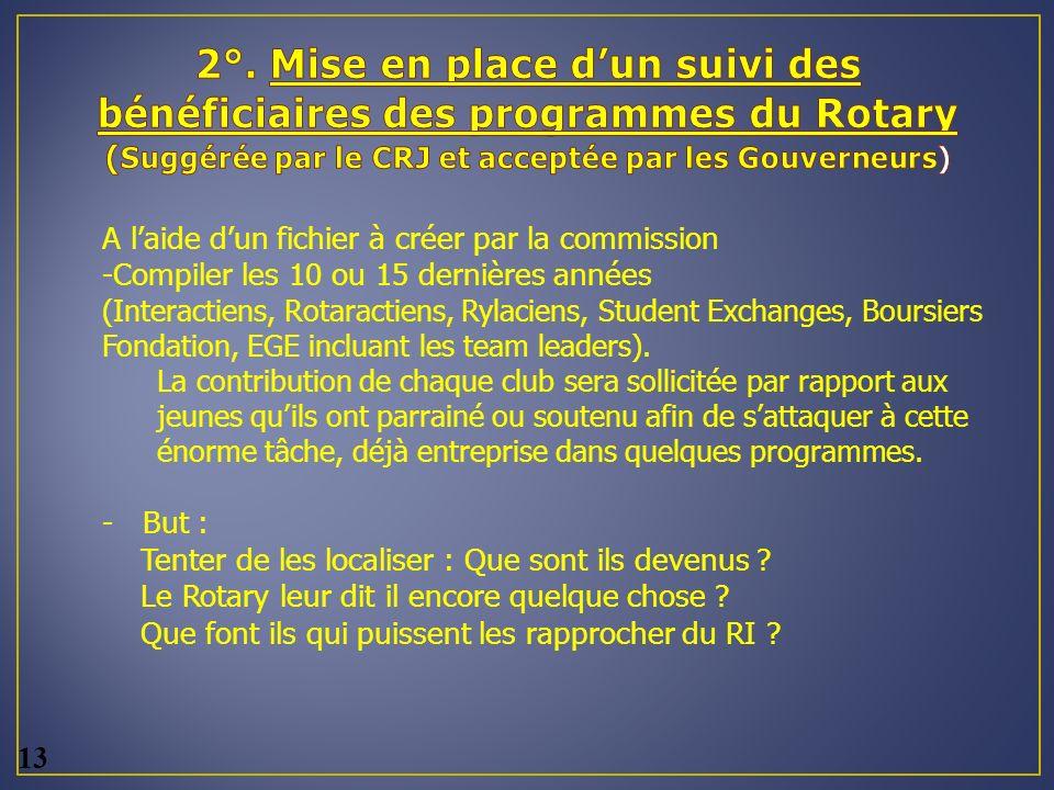 2°. Mise en place d'un suivi des bénéficiaires des programmes du Rotary (Suggérée par le CRJ et acceptée par les Gouverneurs)