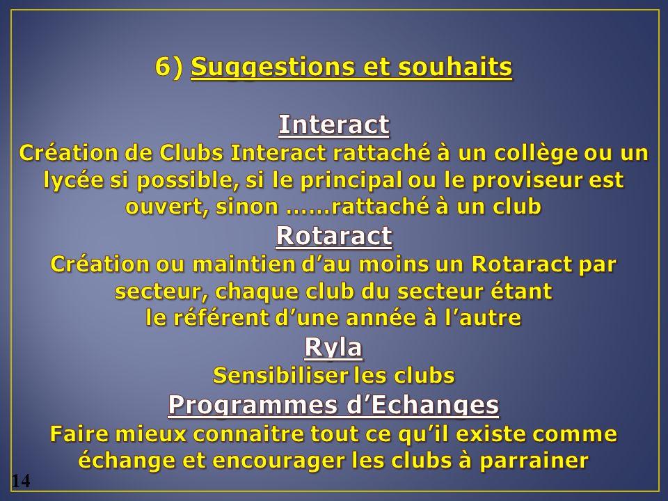 6) Suggestions et souhaits Interact Création de Clubs Interact rattaché à un collège ou un lycée si possible, si le principal ou le proviseur est ouvert, sinon ……rattaché à un club Rotaract Création ou maintien d'au moins un Rotaract par secteur, chaque club du secteur étant le référent d'une année à l'autre Ryla Sensibiliser les clubs Programmes d'Echanges Faire mieux connaitre tout ce qu'il existe comme échange et encourager les clubs à parrainer