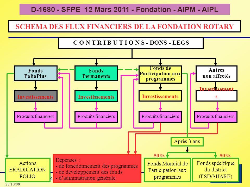 D-1680 - SFPE 12 Mars 2011 - Fondation - AIPM - AIPL