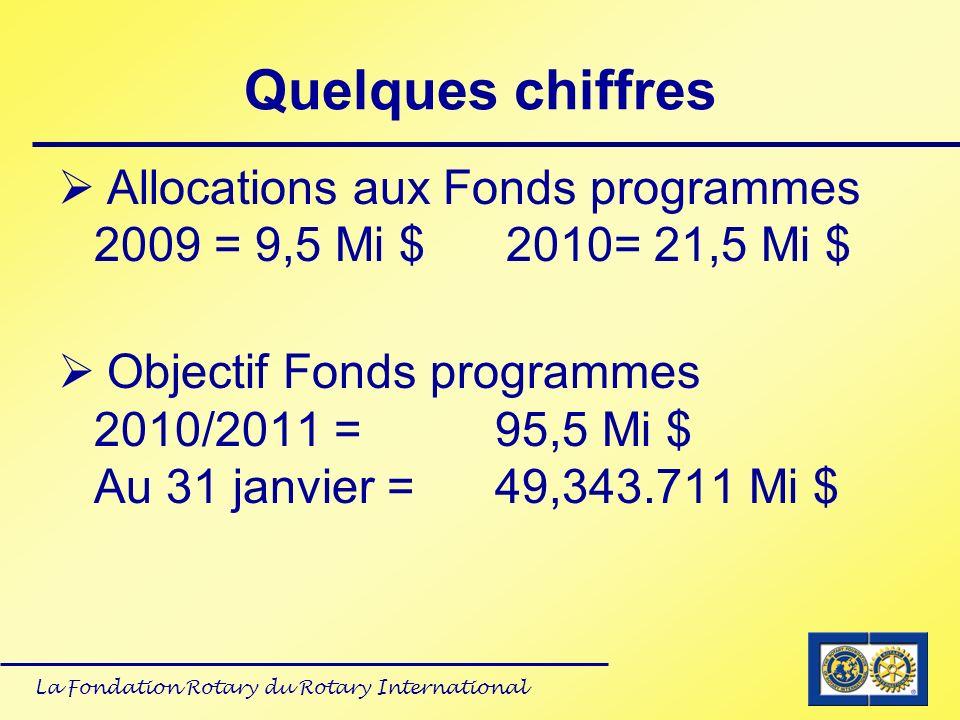 Quelques chiffres Allocations aux Fonds programmes 2009 = 9,5 Mi $ 2010= 21,5 Mi $