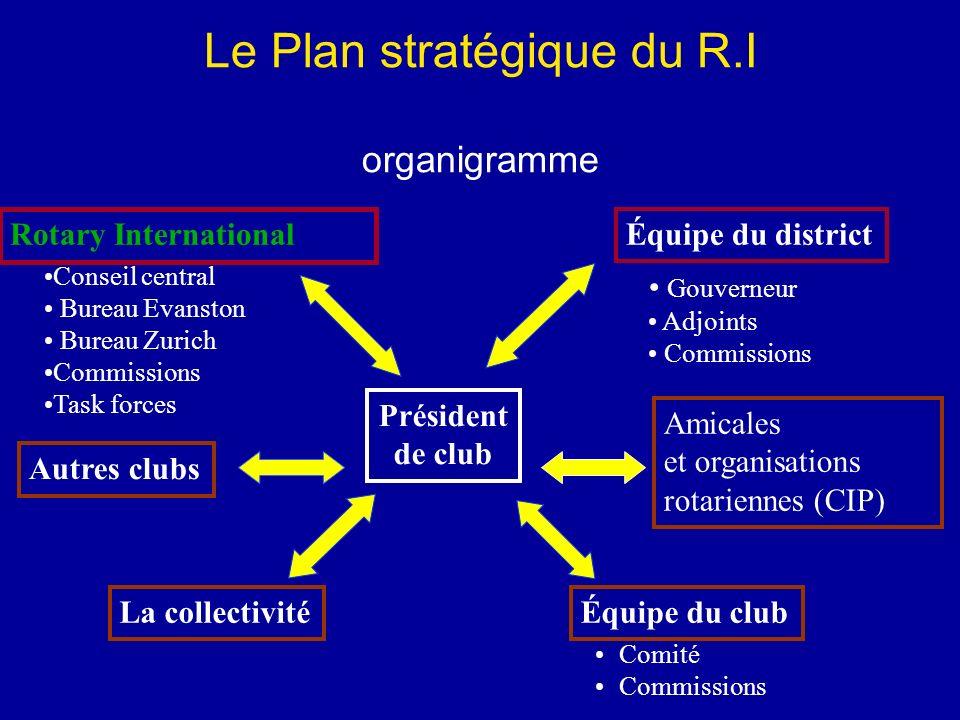 Le Plan stratégique du R.I organigramme