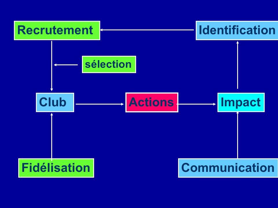 Recrutement Identification Club Actions Impact Fidélisation