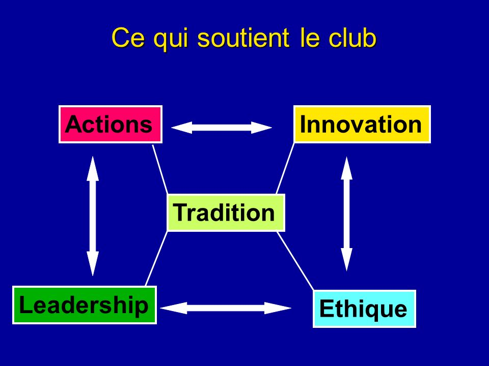 Ce qui soutient le club Actions Innovation Tradition Leadership