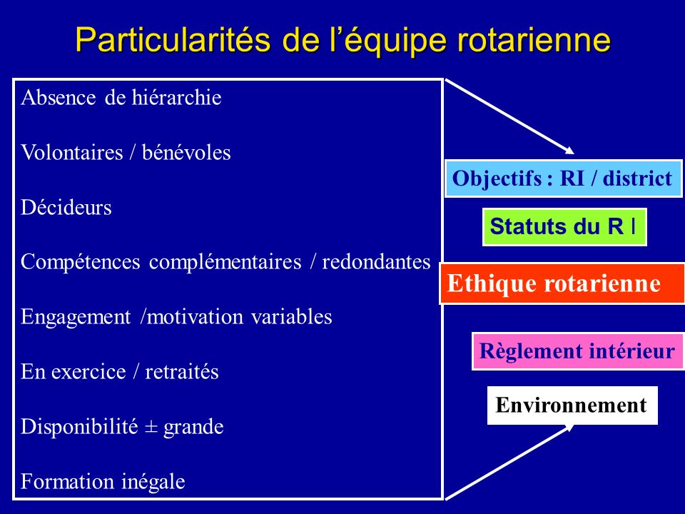 Particularités de l'équipe rotarienne