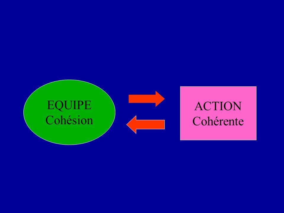 EQUIPE Cohésion ACTION Cohérente