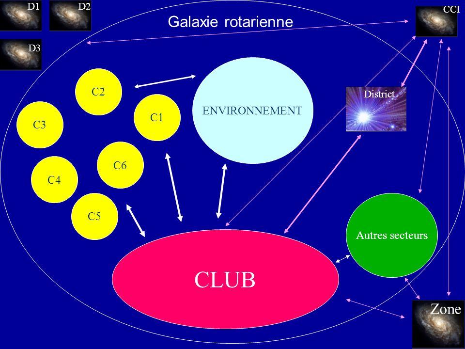 CLUB Galaxie rotarienne Zone CC RI C2 ENVIRONNEMENT C1 C3 C6 C4 C5