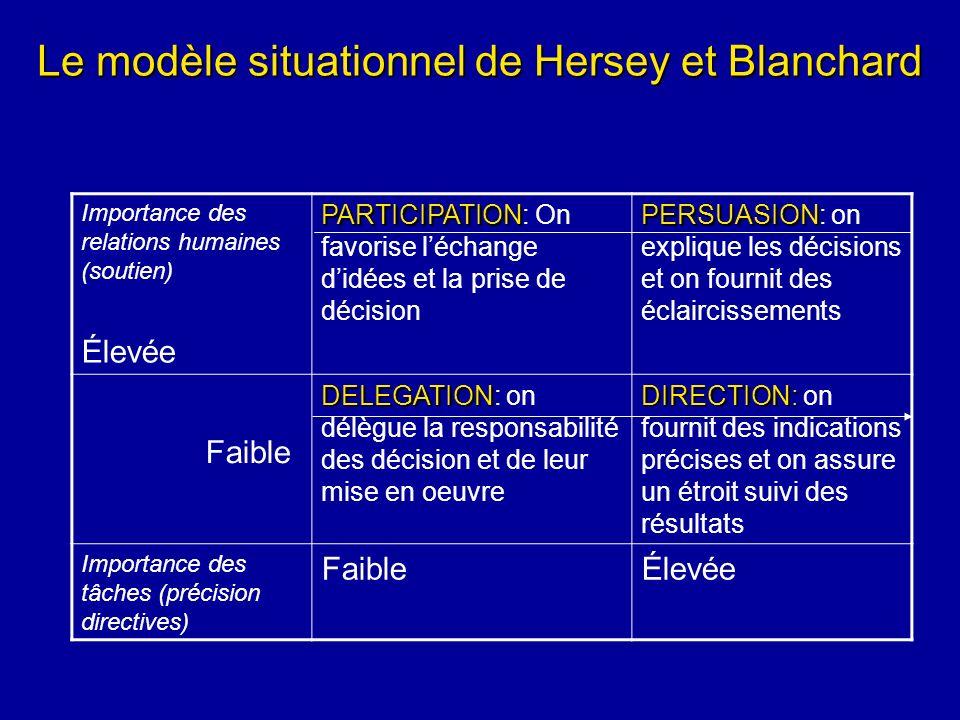 Le modèle situationnel de Hersey et Blanchard