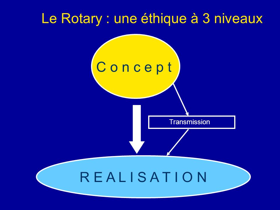 Le Rotary : une éthique à 3 niveaux