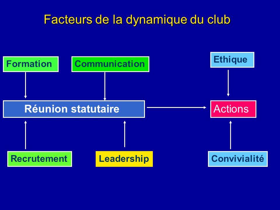 Facteurs de la dynamique du club