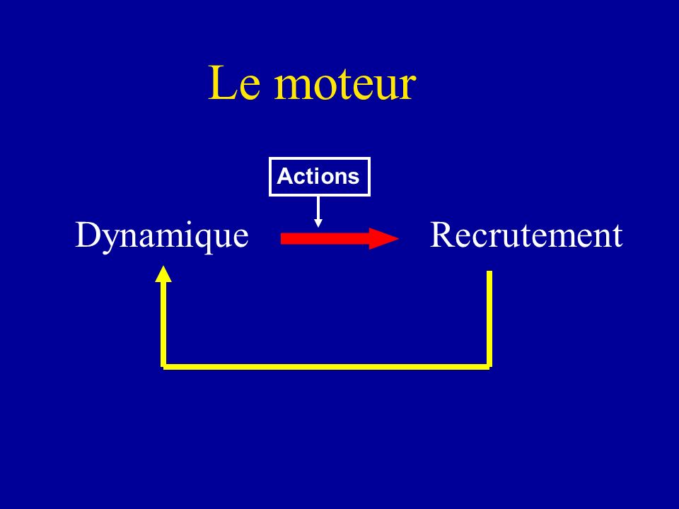 Le moteur Actions Dynamique Recrutement