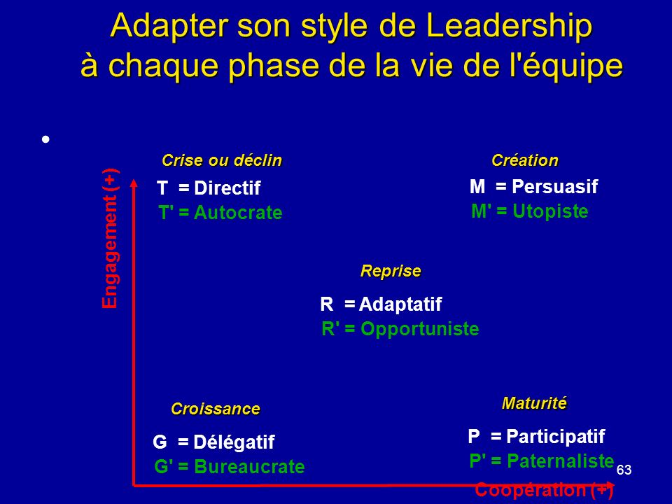 Adapter son style de Leadership à chaque phase de la vie de l équipe