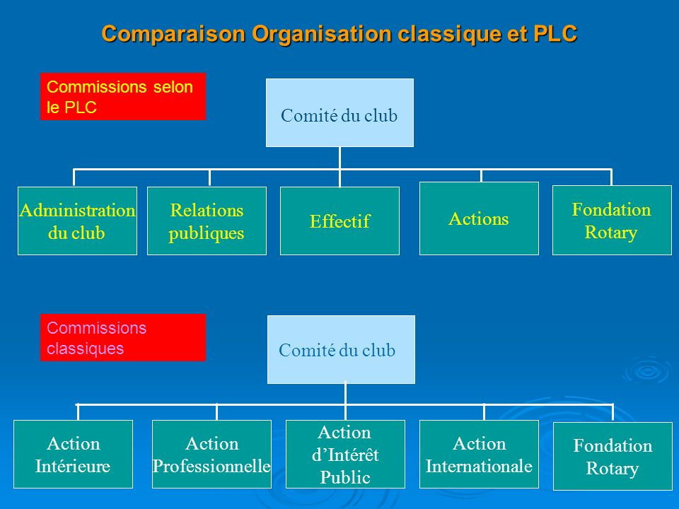 Comparaison Organisation classique et PLC