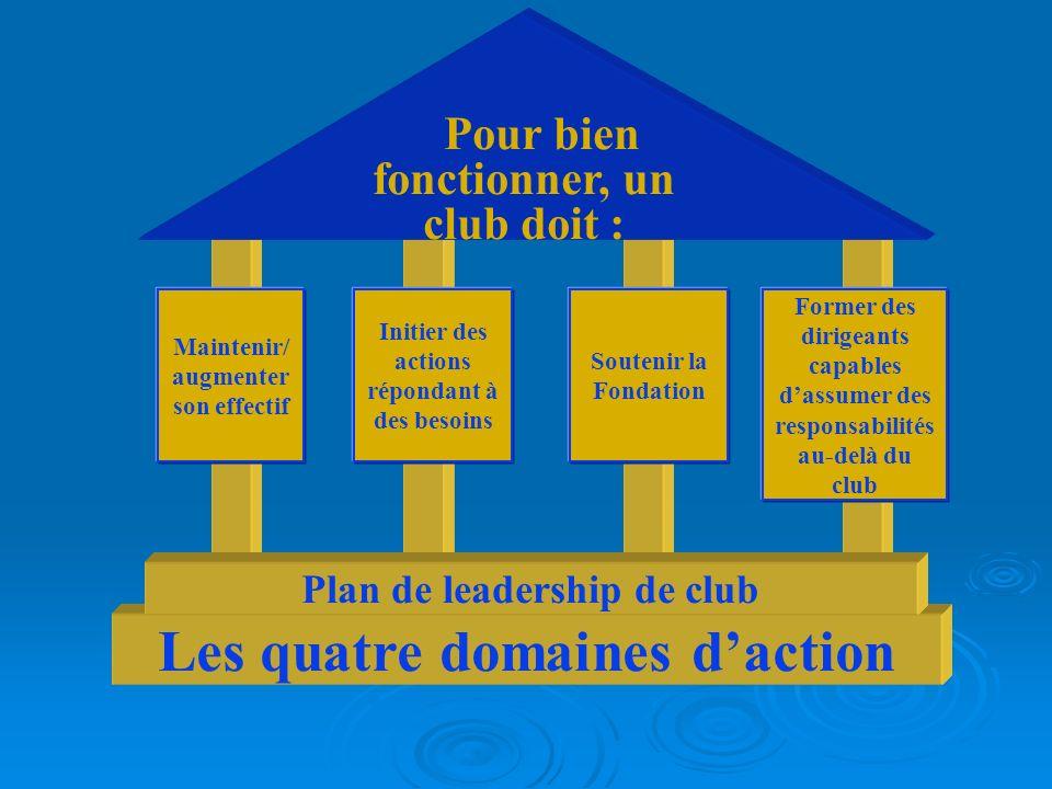 Les quatre domaines d'action