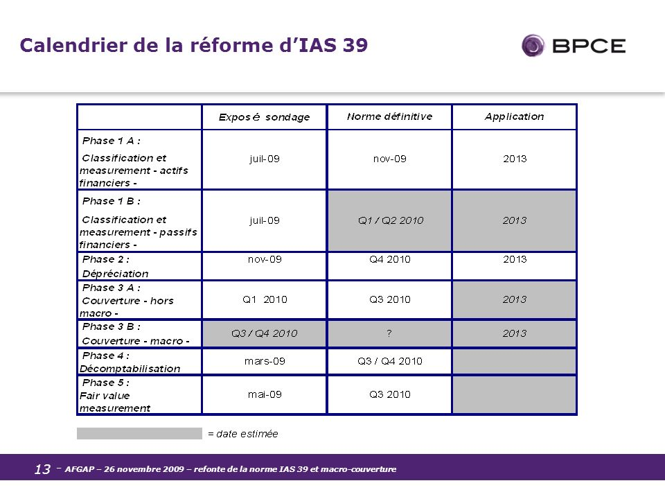 Calendrier de la réforme d'IAS 39