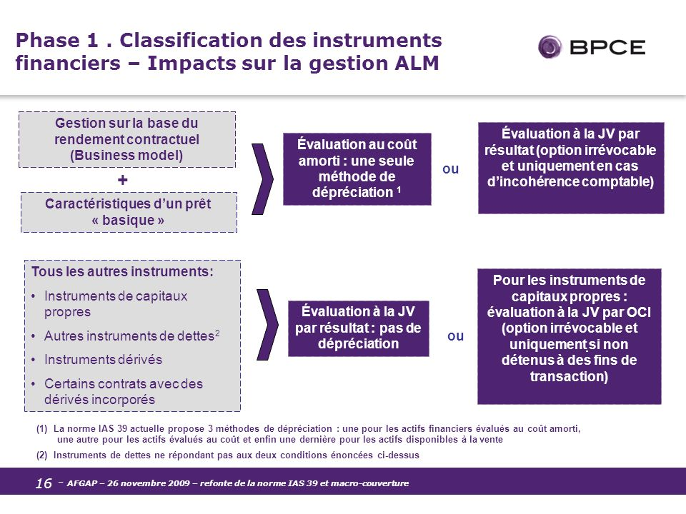 Phase 1 . Classification des instruments financiers – Impacts sur la gestion ALM