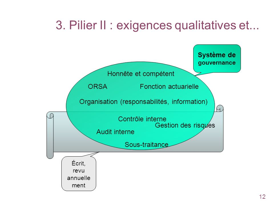 3. Pilier II : exigences qualitatives et...