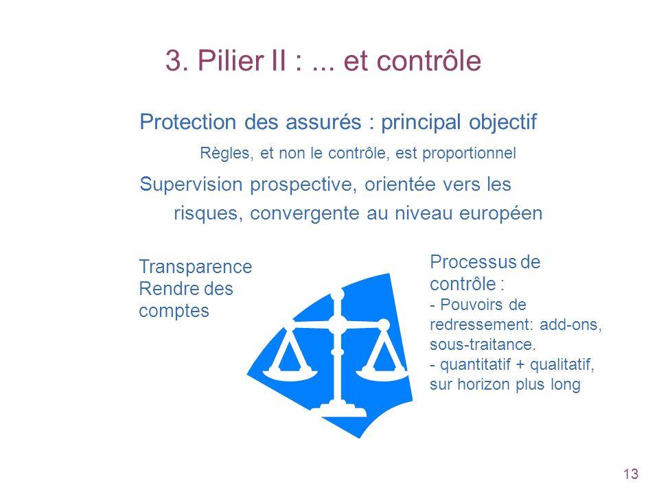 3. Pilier II : ... et contrôle Protection des assurés : principal objectif. Règles, et non le contrôle, est proportionnel.