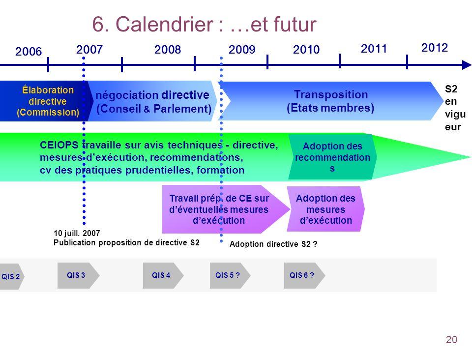 6. Calendrier : …et futur 2007. 2008. 2009. 2010. 2011. 2012. 2006. Élaboration. directive (Commission)