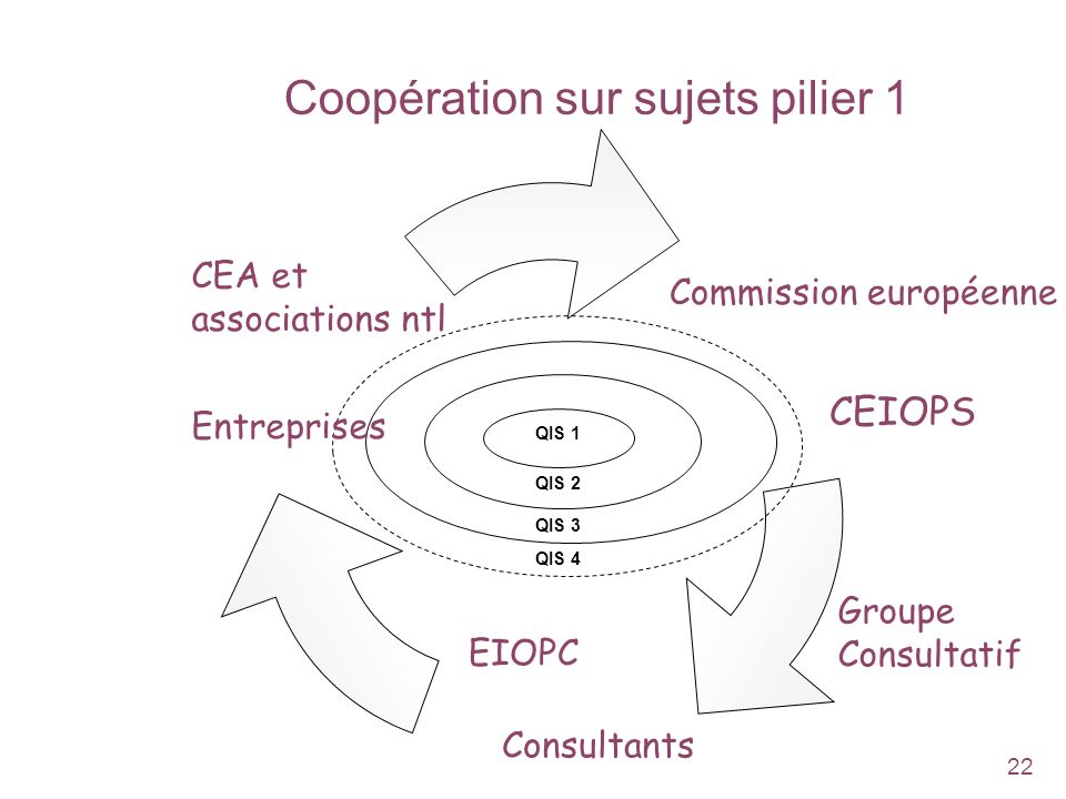 Coopération sur sujets pilier 1