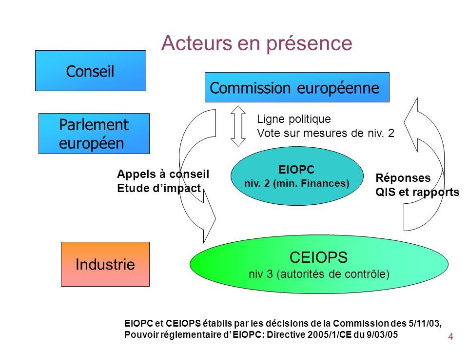 Acteurs en présence Conseil Commission européenne Parlement européen