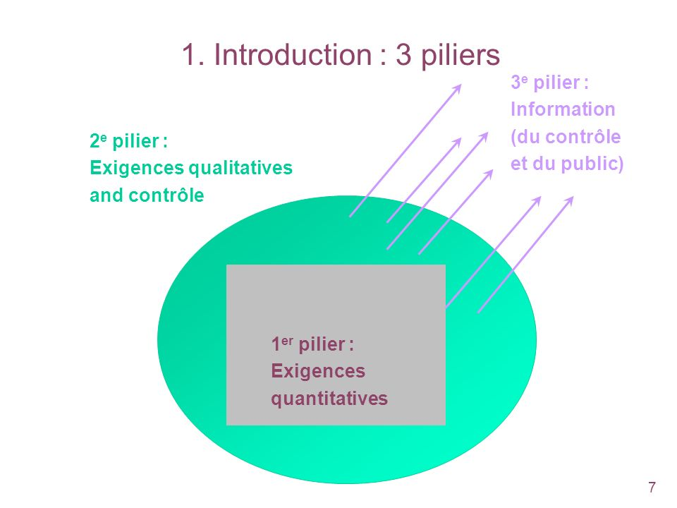 1. Introduction : 3 piliers