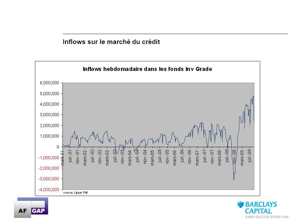 Inflows sur le marché du crédit