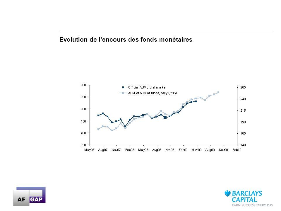 Evolution de l'encours des fonds monétaires
