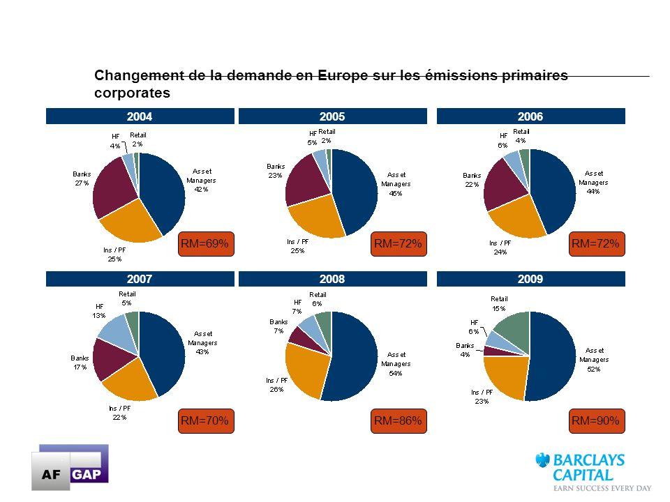 Changement de la demande en Europe sur les émissions primaires corporates