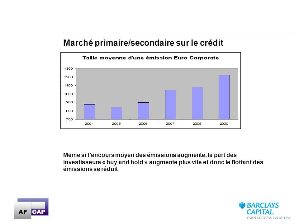 Marché primaire/secondaire sur le crédit