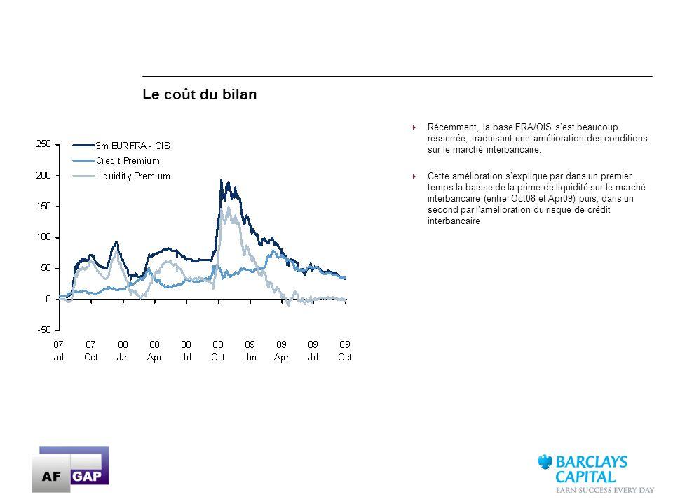 Le coût du bilan Récemment, la base FRA/OIS s'est beaucoup resserrée, traduisant une amélioration des conditions sur le marché interbancaire.