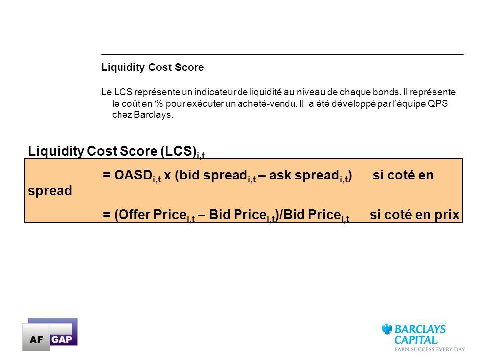Liquidity Cost Score (LCS)i,t