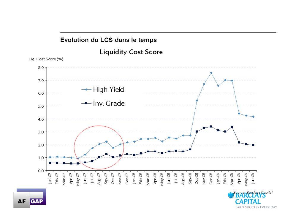 Evolution du LCS dans le temps
