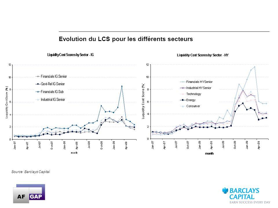 Evolution du LCS pour les différents secteurs