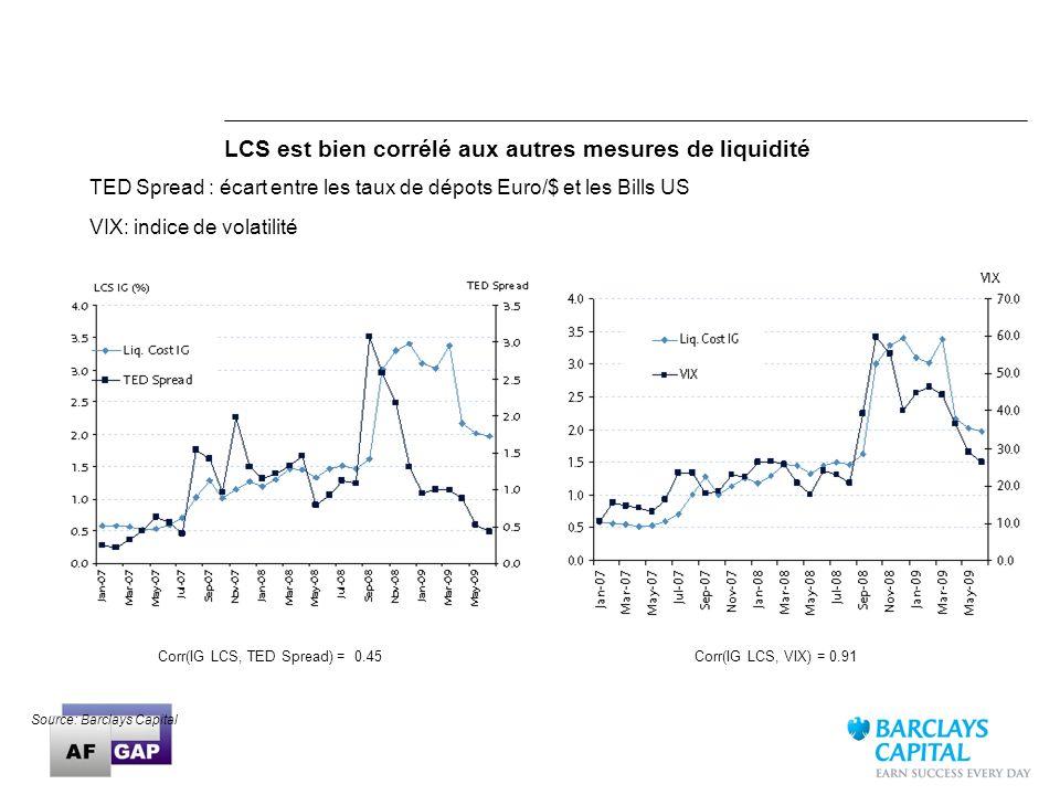 LCS est bien corrélé aux autres mesures de liquidité