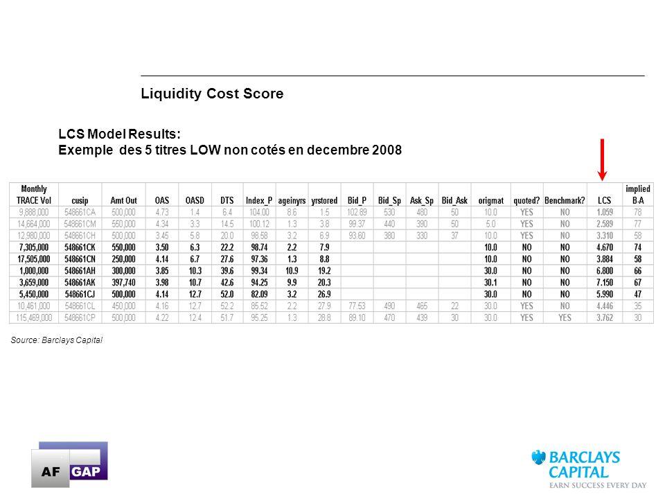 LCS Model Results: Exemple des 5 titres LOW non cotés en decembre 2008