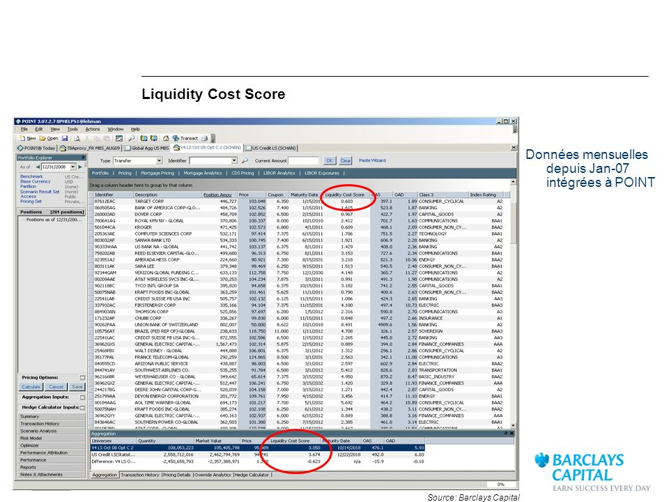 Liquidity Cost Score Données mensuelles depuis Jan-07 intégrées à POINT Source: Barclays Capital