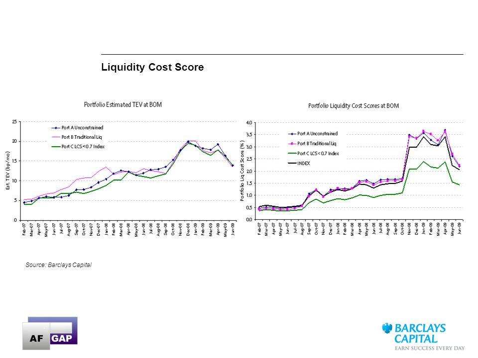 Liquidity Cost Score Source: Barclays Capital