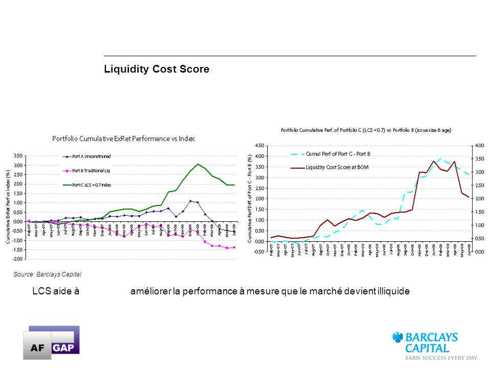 Liquidity Cost Score Source: Barclays Capital.