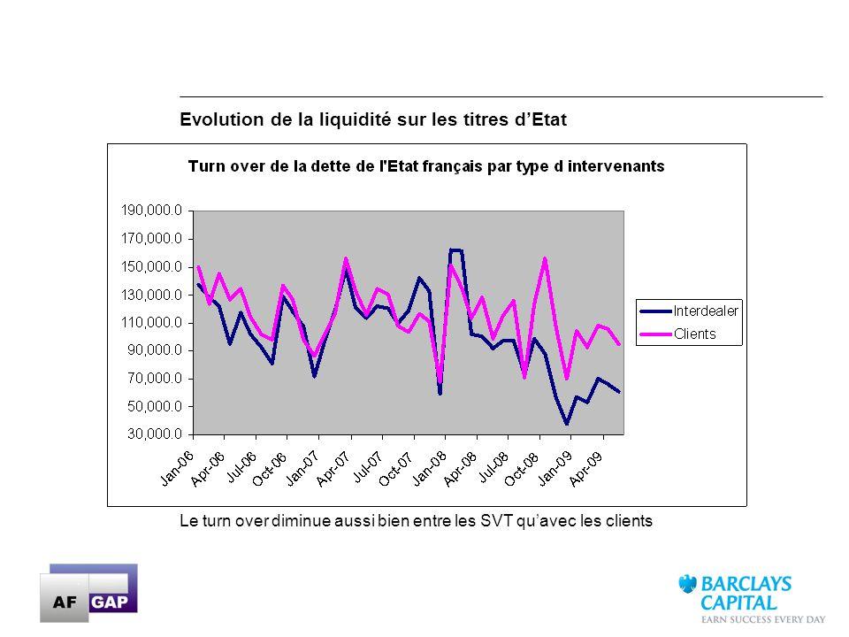 Evolution de la liquidité sur les titres d'Etat