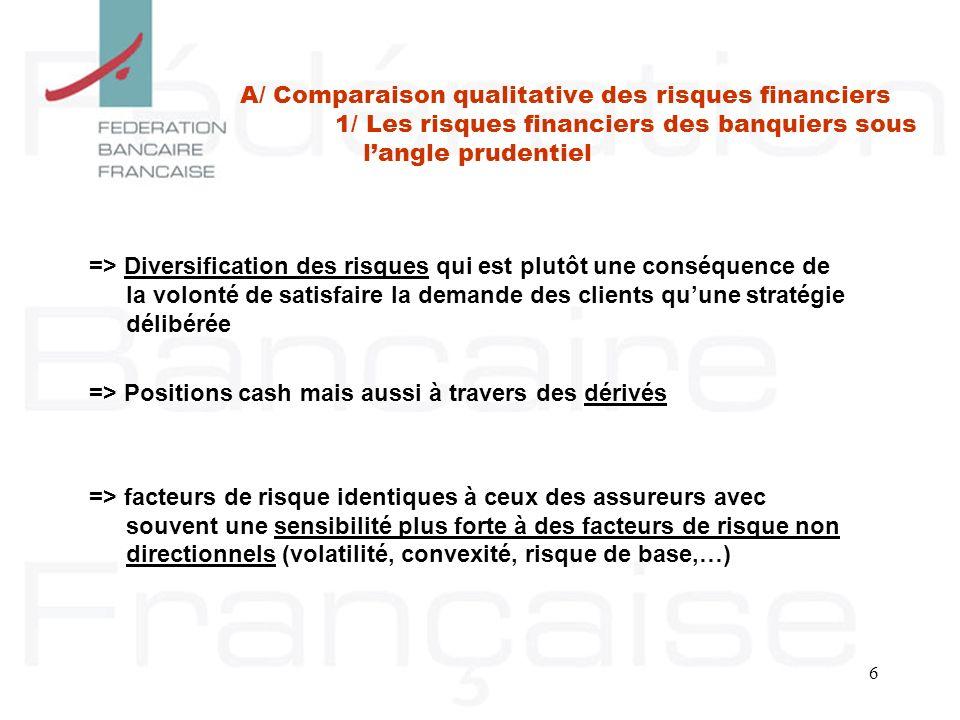 => Positions cash mais aussi à travers des dérivés