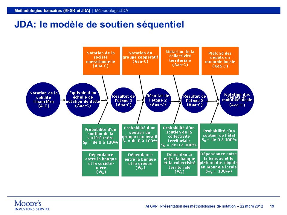 JDA: le modèle de soutien séquentiel