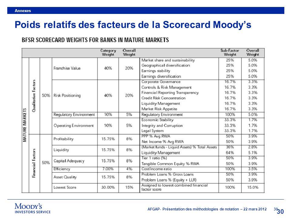 Poids relatifs des facteurs de la Scorecard Moody's