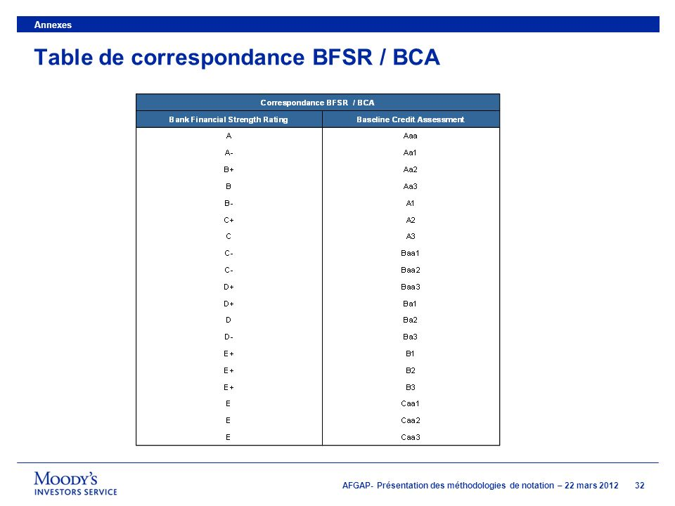 Table de correspondance BFSR / BCA