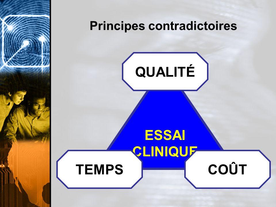 Principes contradictoires